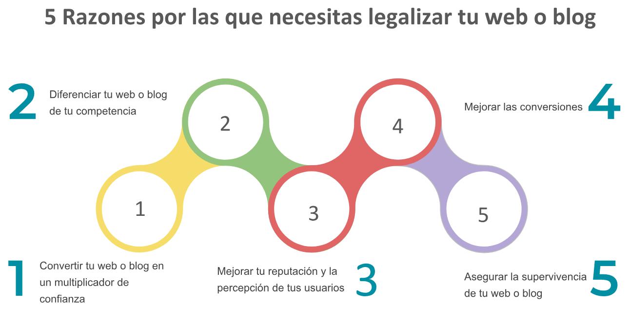 5 razones por las que necesitas legalizar tu web o blog - LEXblogger