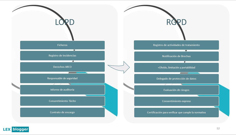 Resumen LOPD RGPD - LEXblogger